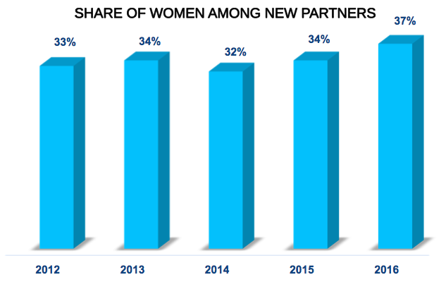 new-partner-report-2016-graph-3
