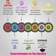 Seven Strategies For Flex Success